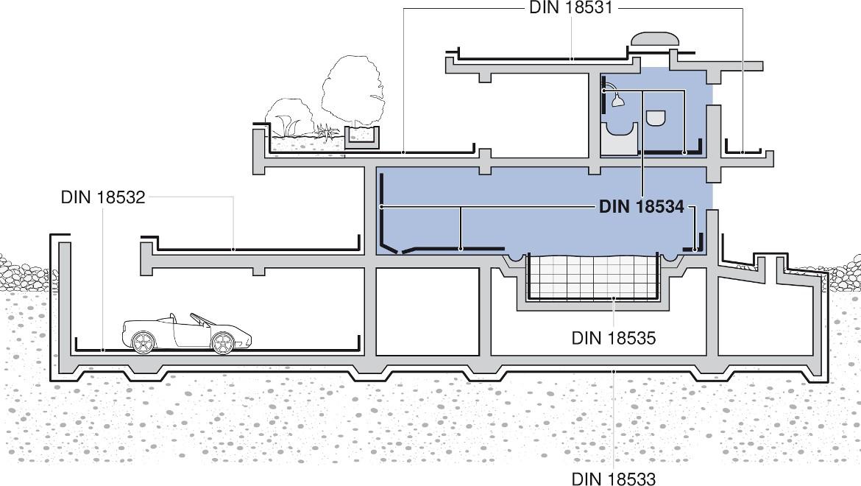 Übersicht der abzudichtenden Bauteile in einem Gebäude