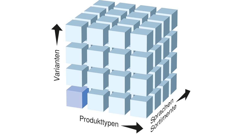 Komplexität von Produkt/Variante/Sortiment/Sprache; Grafik: © Geberit International AG