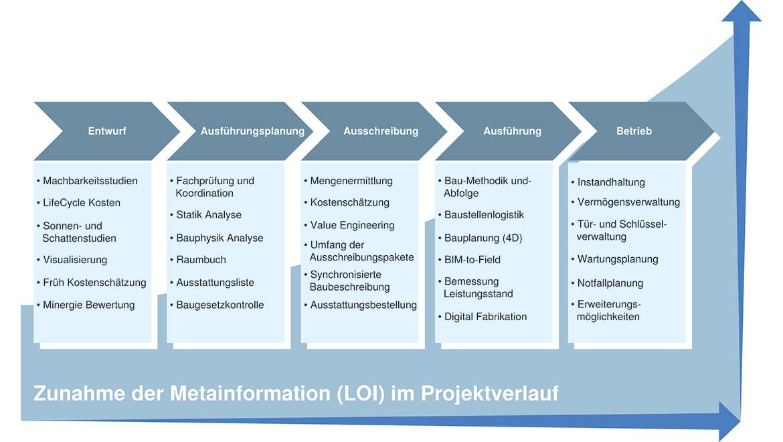 Zunahme der Metainformation im Projektverlauf; Grafik: © Geberit International AG